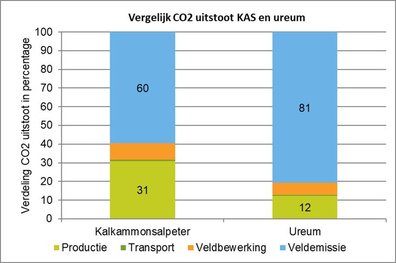 Vergelijk CO2 uitstoot KAS en ureum.png