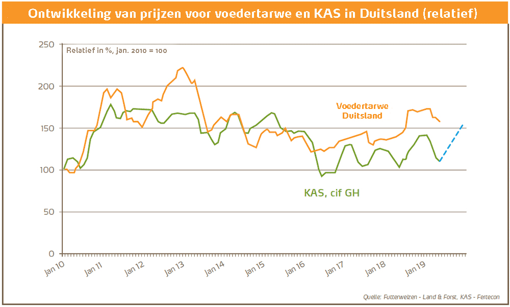 Wanneer kunt u het beste kunstmest aankopen - grafiek NL.jpg